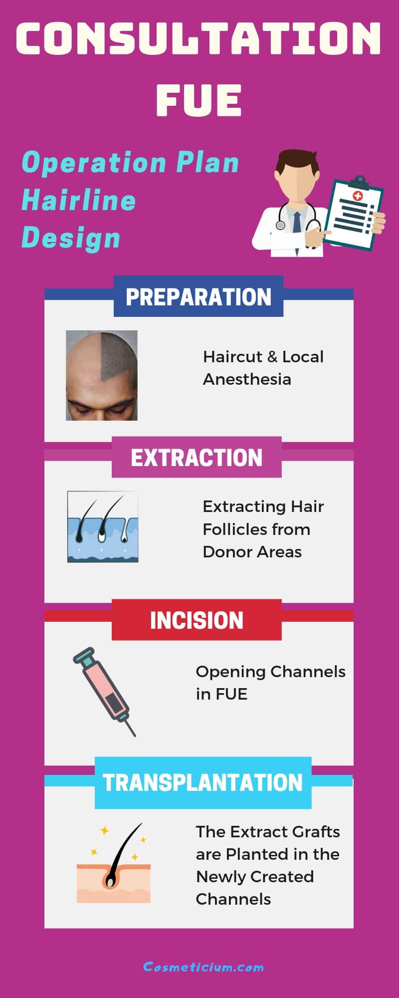 FUE Hair Transplantation Method