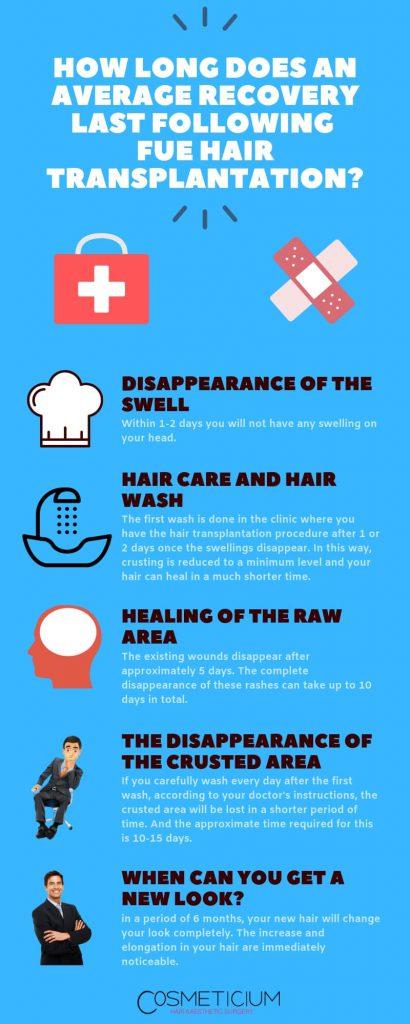 Average Healing Time for FUE Hair Transplantation