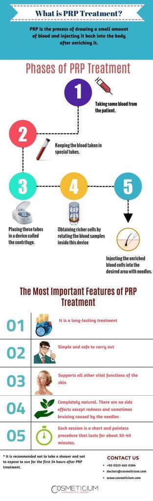 prp infographic