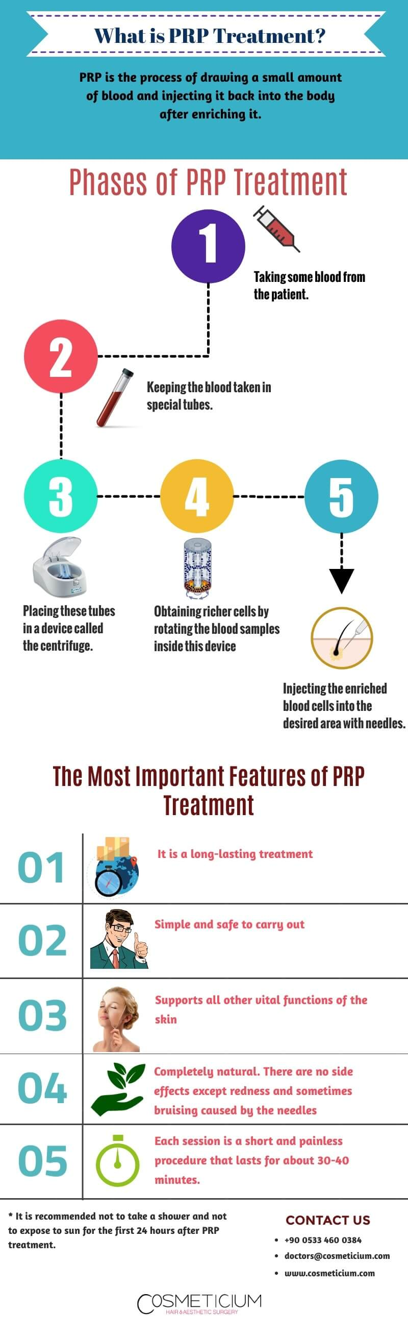 prp infographic