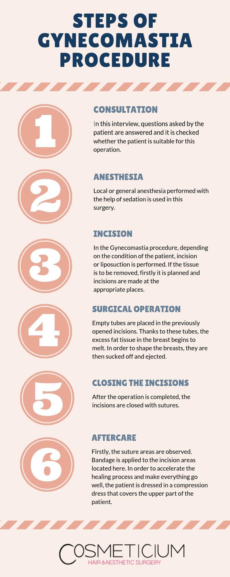 Gynecomastia Surgery Steps